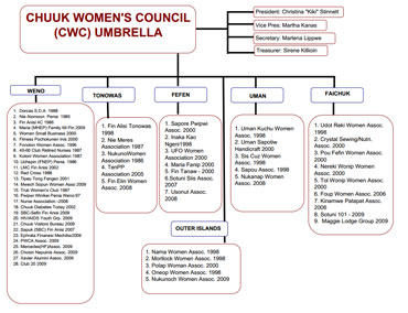 Chuuk Women's Council